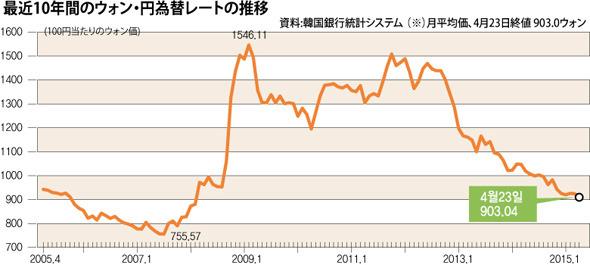 ウォン 円 レート 予想