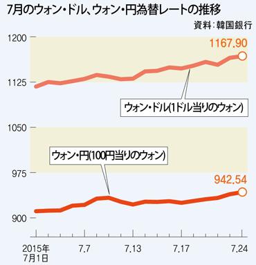 ウォン レート チャート