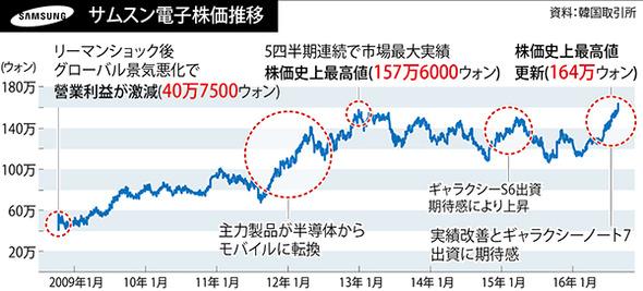 韓国 株価 推移