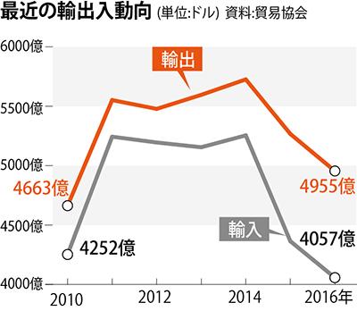 韓国、2年連続で輸出減少…貿易額...