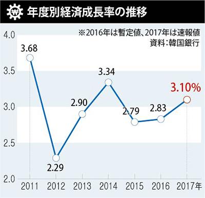 速報 韓国 経済 ニュース
