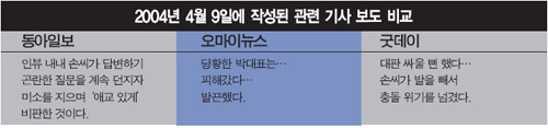2004년 4월 9일에 작성된 박근혜 관련기사 보도 비교.이코노미21