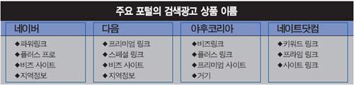주요 포털의 검색광고 상품 이름. 이코노미21