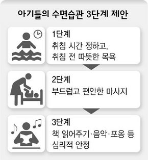 한국 아기들 잠이 모자라