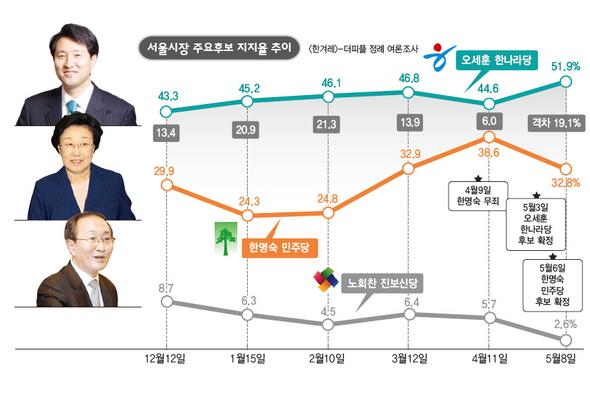 오세훈 51.9% - 한명숙 32.8%…격차 다시 벌어져