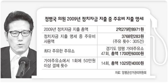 정병국 의원 2009년 후원회 기부금 지출내역 중 주유비