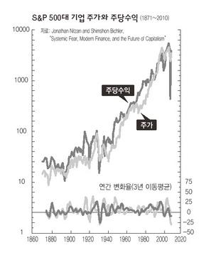 S&P 500대 기업 주가와 주당수익
