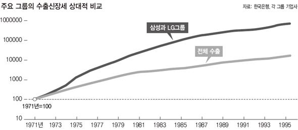 주요 그룹의 수출신장세 상대적 비교