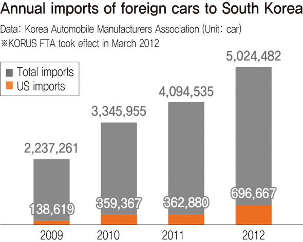 Auto Imports From The Us Have Doubled Since Korus Fta Took Effect