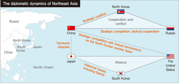 Northeast Asia in flux due to Japan's sharp right turn