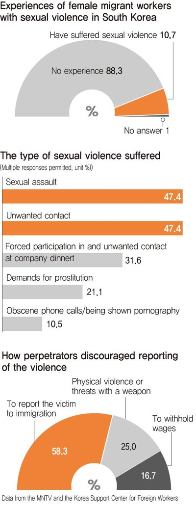 More than 1 in 10 female migrants suffers sexual abuse