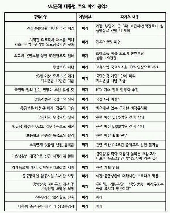 박근혜 대통령 주요 파기 공약