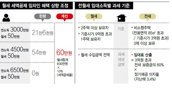 월세 50만원때 돌려받는 돈 기존 21만원서 60만원으로 : 경제일반 : 경제 : 뉴스 : 한겨레