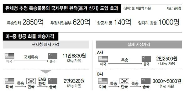 규제완화 효과 '헛다리짚은' 관세청 : 경제일반 : 경제 : 뉴스 : 한겨레