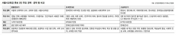 서울시 교육감 후보 탐구 문용린 대 조희연 대 고승덕 : 사회일반 : 사회 : 뉴스 : 한겨레