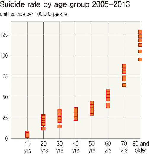 Suicide rate polarizing according to age and region : National : News : The Hankyoreh