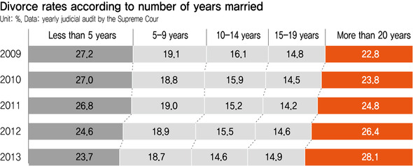 divorce rate by number of years married