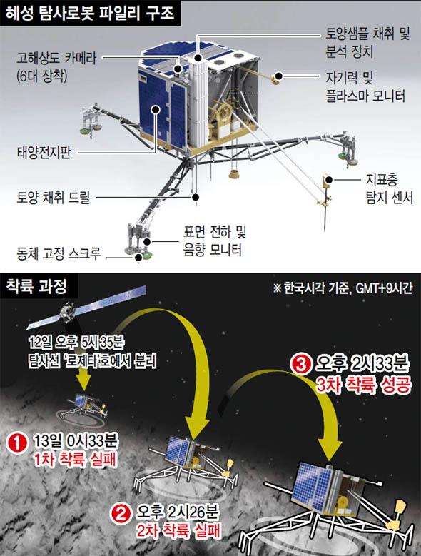 혜성 탐사로봇, 그늘에 착륙…배터리 방전 위기 넘길까 : 국제일반 : 국제 : 뉴스 : 한겨레