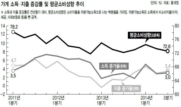 꽉 닫힌 지갑…소비 성향 역대 최저선