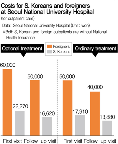 UAE gov't audit shows patients getting gouged at Korean