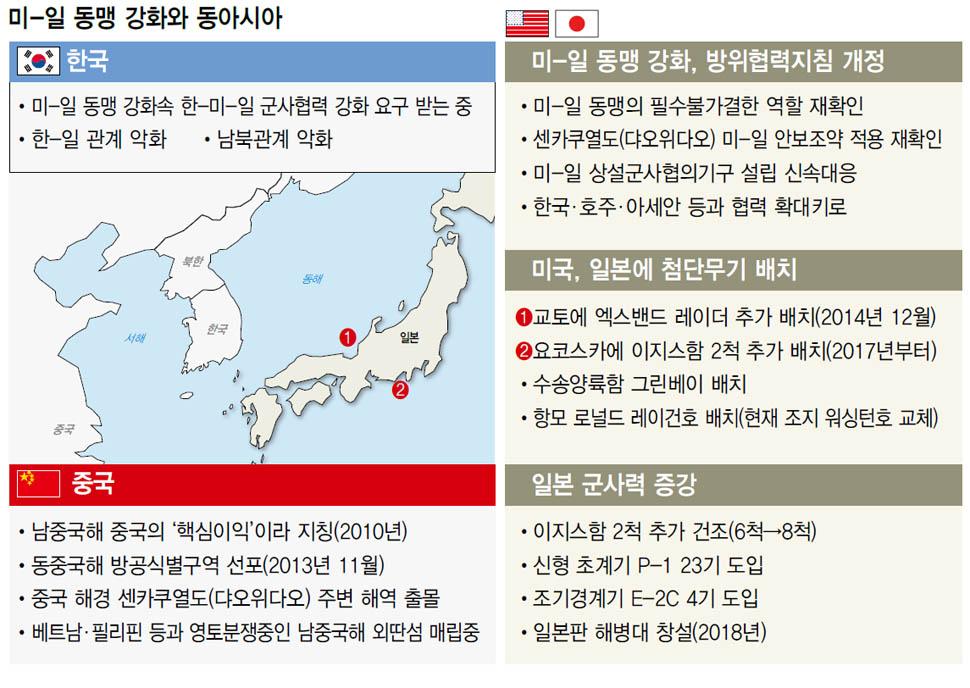 미-일 동맹 강화와 동아시아