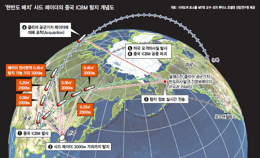 한반도 배치 '사드' 레이더의 중국 ICBM 탐지 개념도. 자료 시어도어 포스톨 MIT대 교수·조지 루이스 코넬대 선임연구원 제공