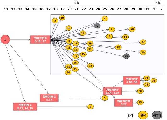 <프레시안>이 정부 당국의 메르스 병원정보 공개에 앞서, 지난 4일 공개한 메르스 병원 정보