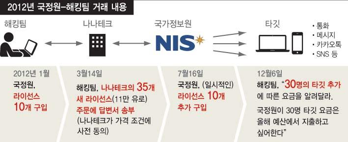2012년 국정원-해킹팀 거래 내용