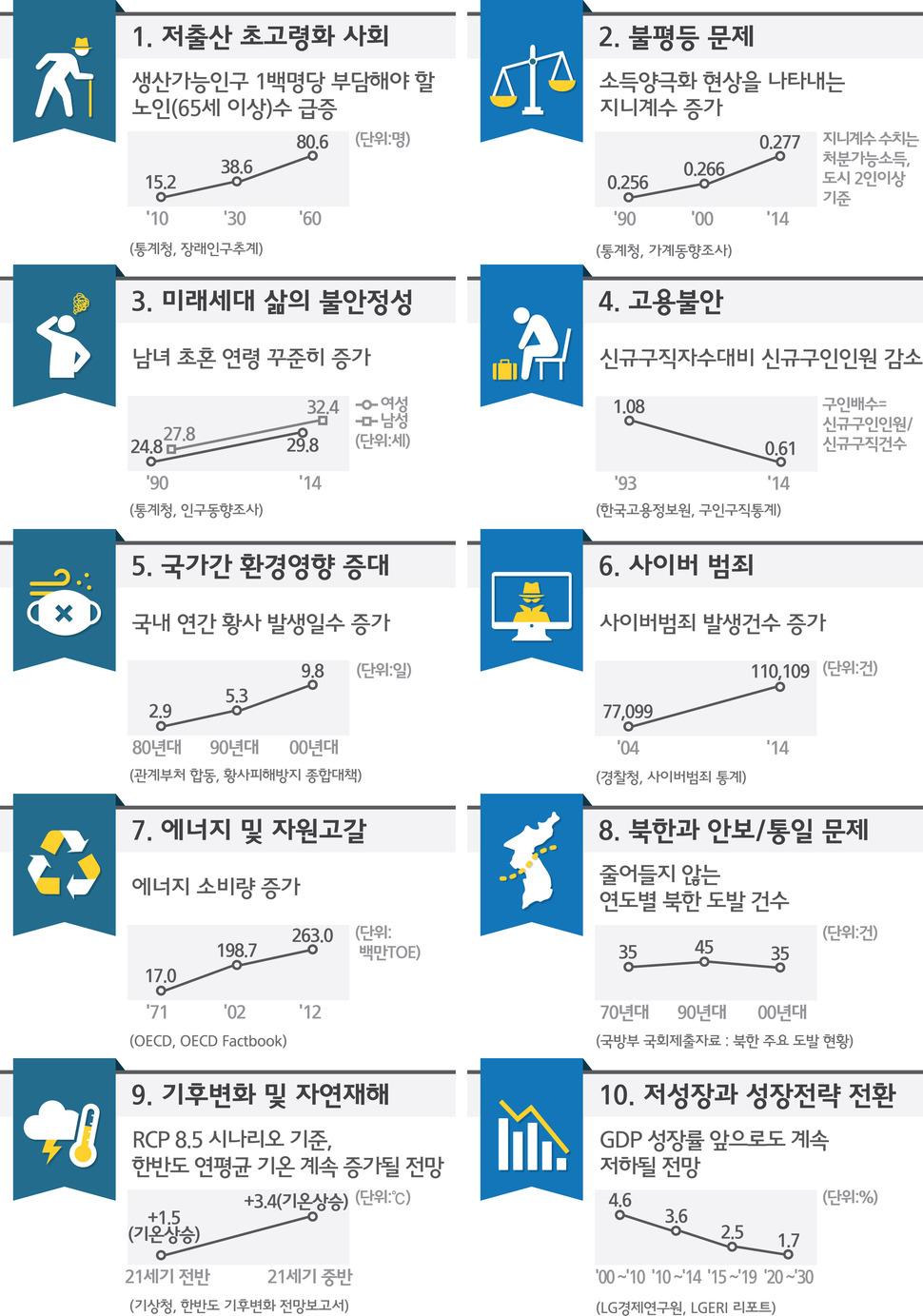 한국 사회의 10년후 10대 이슈. 미래부 제공