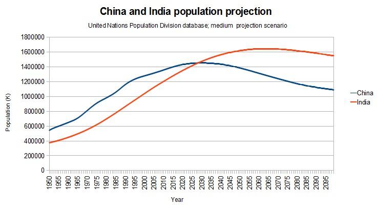 중국과 인도의 향후 인구 추이. itbulk.org