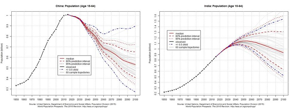 중국과 인도의 생산가능인구(15~64세) 추이. 왼쪽이 중국, 오른쪽이 인도. 중국은 2020년 이전에, 인도는 2050년대에 정점을 맞는다. 유엔 제공