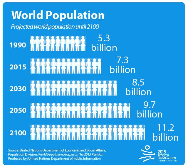 2100년까지는 세계 인구가 늘어날 것이란 예상이다. 유엔 제공