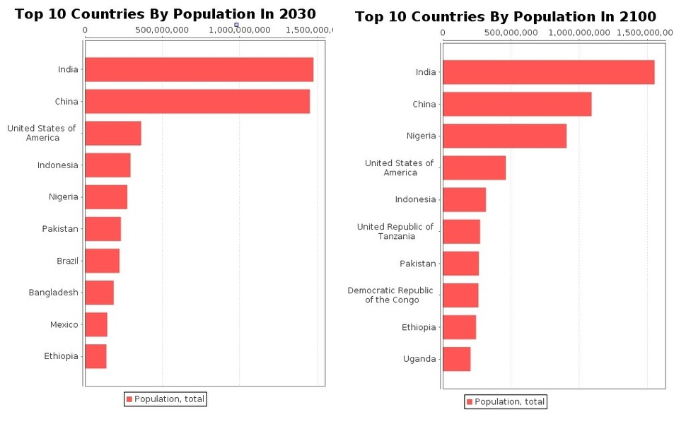 나이지리아가 미국을 제치고 인구 3위로 올라선다. itbulk.org/
