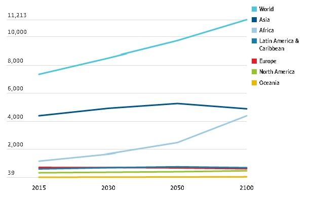 아시아와 아프리카의 인구 격차가 좁혀진다. 유엔 자료(가디언서 재인용)