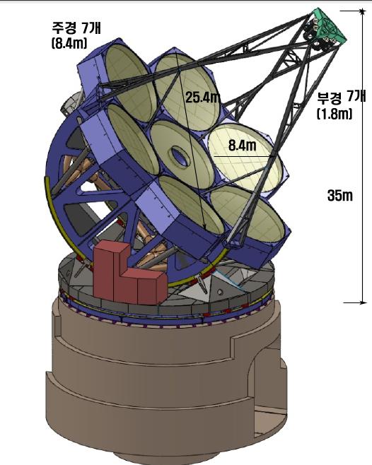 거대마젤란망원경 구조도