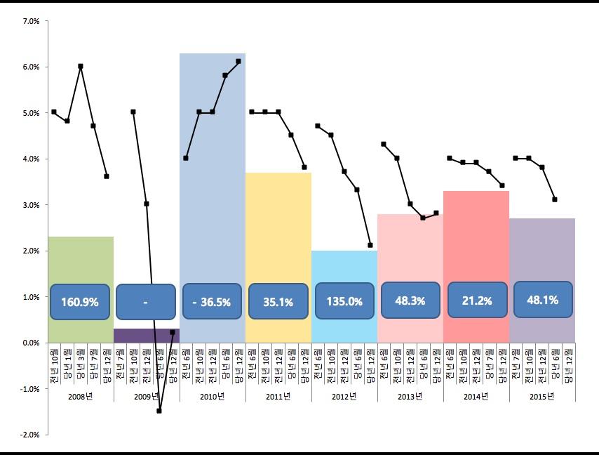 <그림1>정부의 경제성장률(실질) 전망값과 실현값, 2008~2015년. *주: 2015년 실제 성장률은 최근 한국은행(10월)과 OECD가 내놓은 전망치(2.7%)를 적용.