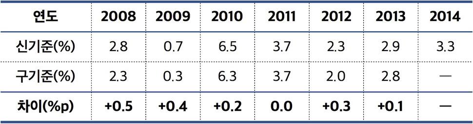 <그림4> 국민계정체계 변경 등에 따른 실질GDP성장률값의 변화
