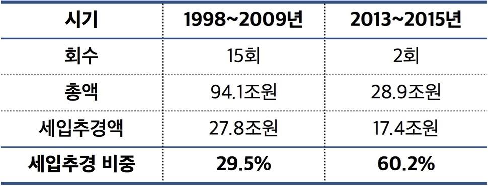 <그림2>1998년 이후 추가경정예산안 시행내역