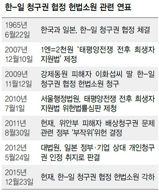 한-일 청구권 협정 헌법소원 관련 연표