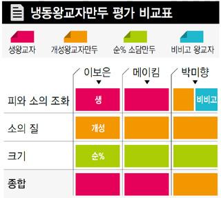 냉동왕교자만두 평가 비교표