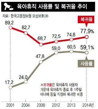 육아휴직 사용률 및 복귀율 추이