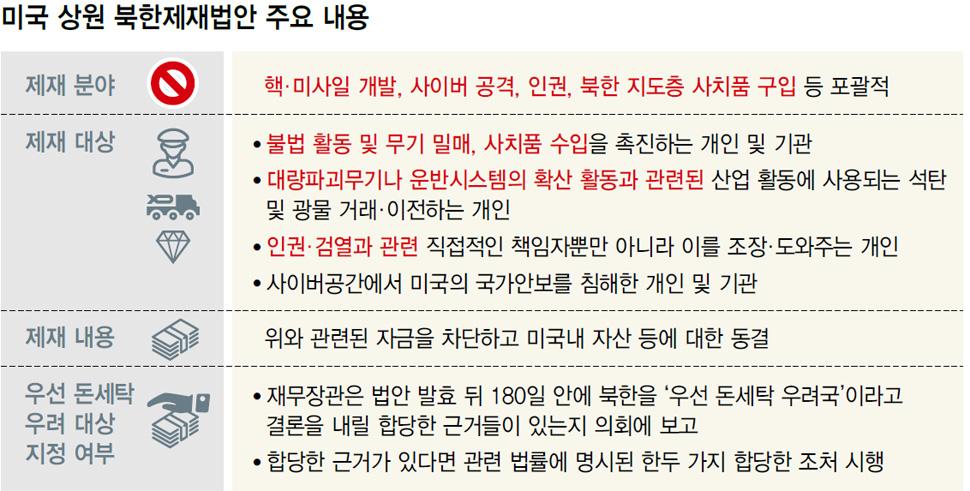 미국 상원 북한제재법안 주요 내용