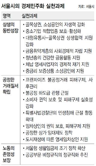 서울시의 경제민주화 실천과제