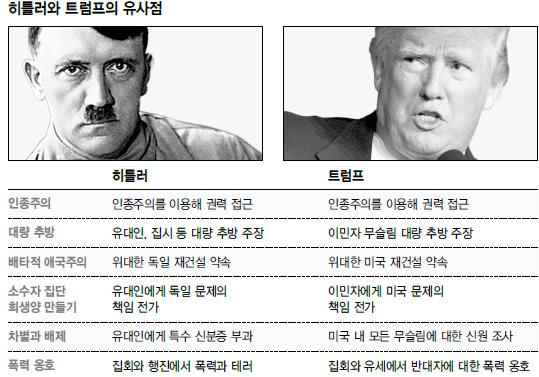 트럼프는 히틀러의 '도플갱어' ?