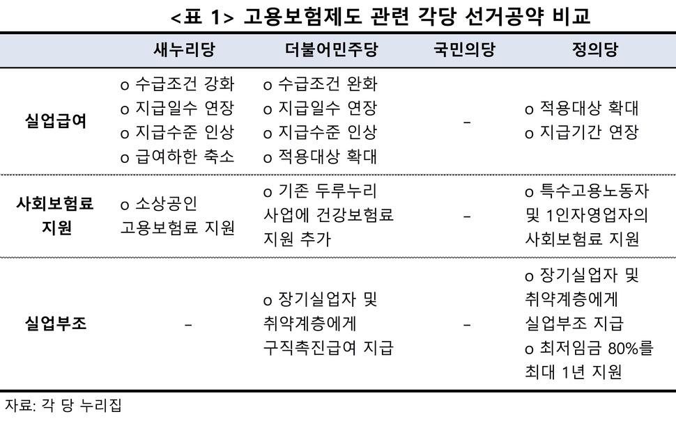 고용보험제도 관련 각 당 선거공약 비교