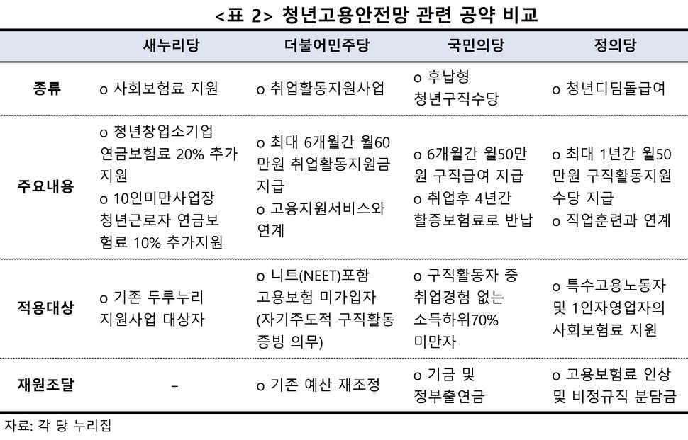 청년고용안정망 관련 공약 비교