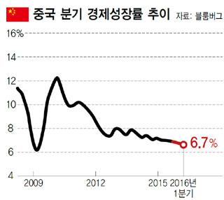 중국 분기 경제성장률 추이