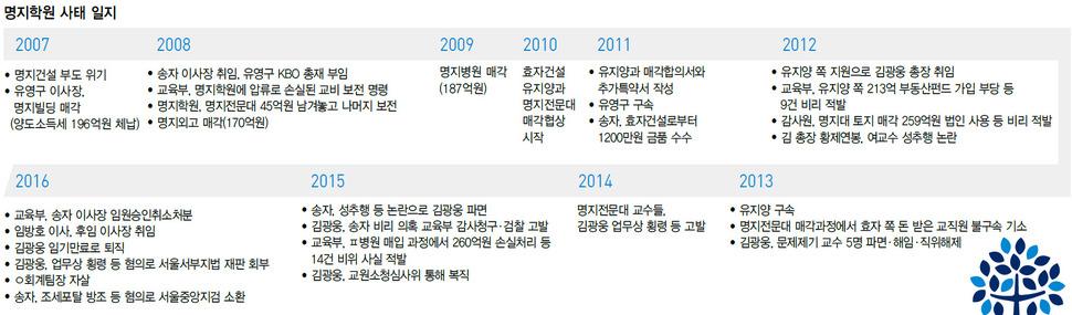 명지학원 사태 일지 (※클릭하면 확대됩니다.)