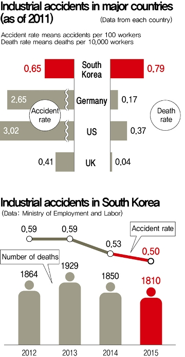 accident rates Motorcycle safety concerns many aspects of vehicle and equipment design as well as operator skill and the focus is on improved rider skills to reduce accident rates.