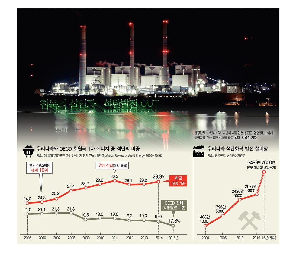 세계는 탈석탄 달려가는데… '석탄 파티'에 취한 한국 : 환경 : 사회 : 뉴스 : 한겨레